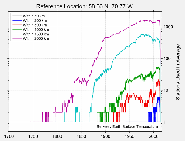 58.66 N, 70.77 W Station Counts