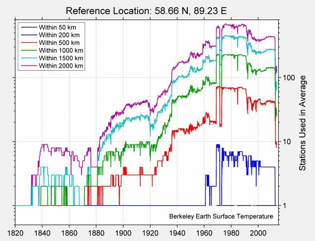 58.66 N, 89.23 E Station Counts