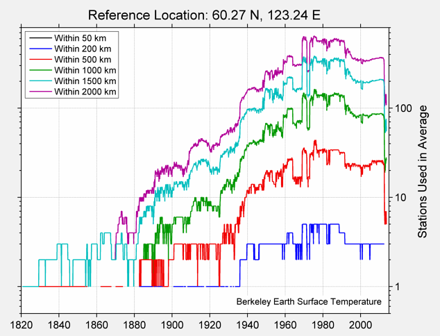 60.27 N, 123.24 E Station Counts
