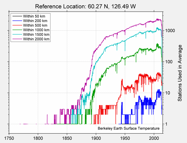 60.27 N, 126.49 W Station Counts