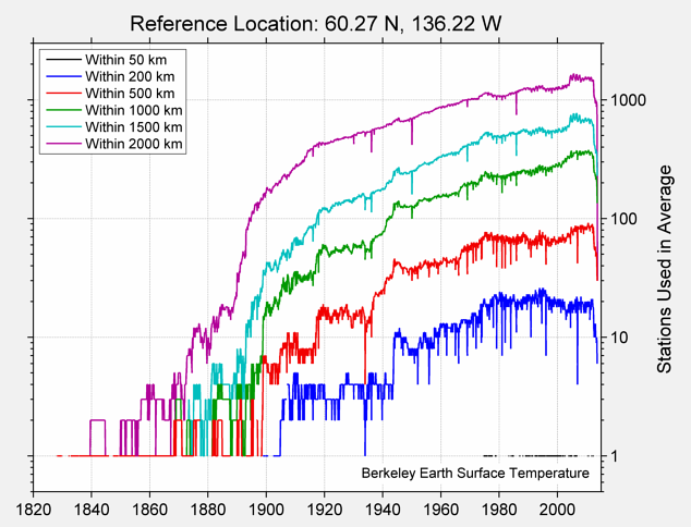 60.27 N, 136.22 W Station Counts