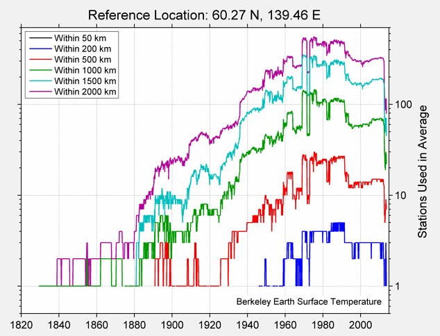 60.27 N, 139.46 E Station Counts