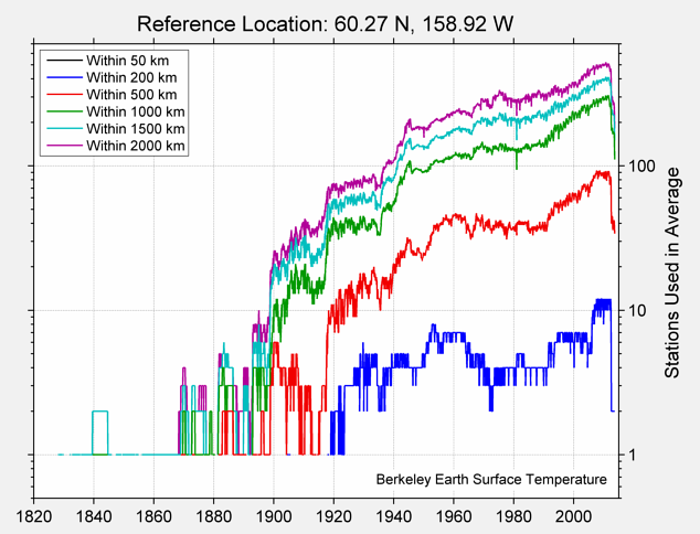 60.27 N, 158.92 W Station Counts