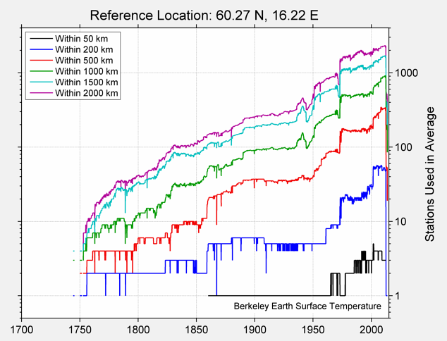 60.27 N, 16.22 E Station Counts