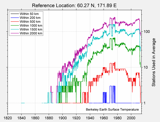 60.27 N, 171.89 E Station Counts