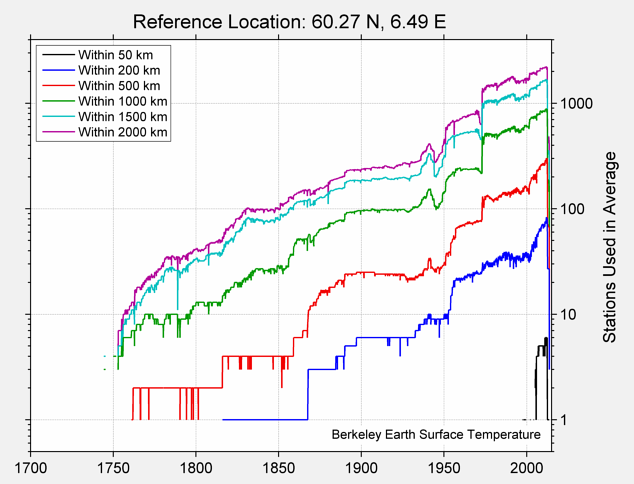 60.27 N, 6.49 E Station Counts