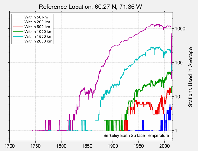60.27 N, 71.35 W Station Counts