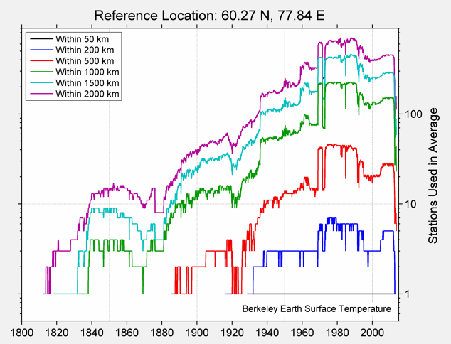60.27 N, 77.84 E Station Counts