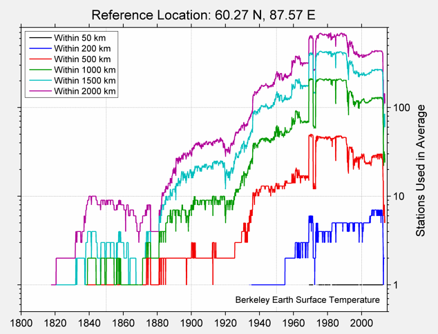 60.27 N, 87.57 E Station Counts