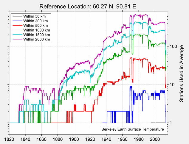 60.27 N, 90.81 E Station Counts