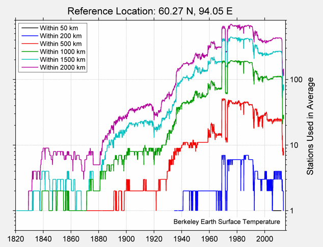 60.27 N, 94.05 E Station Counts