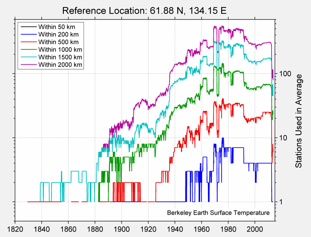 61.88 N, 134.15 E Station Counts