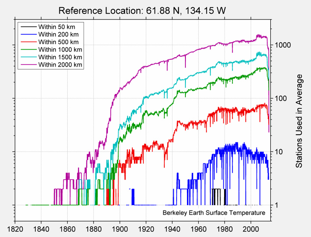 61.88 N, 134.15 W Station Counts