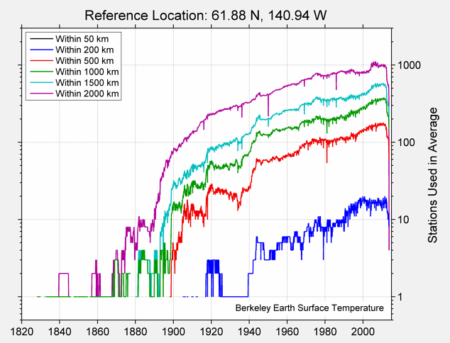 61.88 N, 140.94 W Station Counts