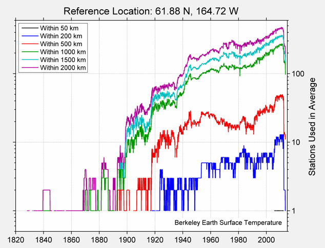 61.88 N, 164.72 W Station Counts