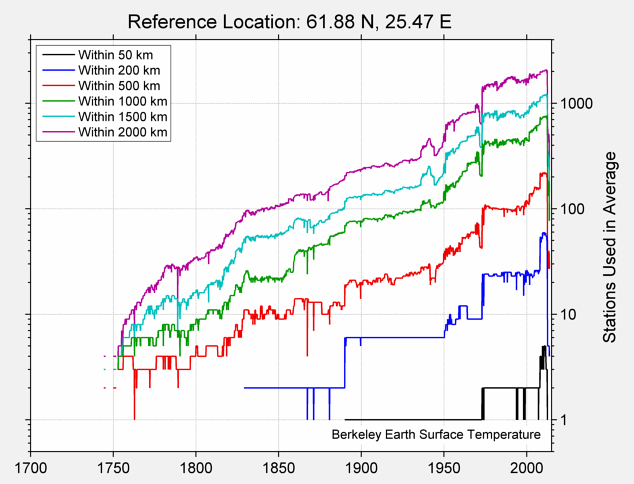 61.88 N, 25.47 E Station Counts
