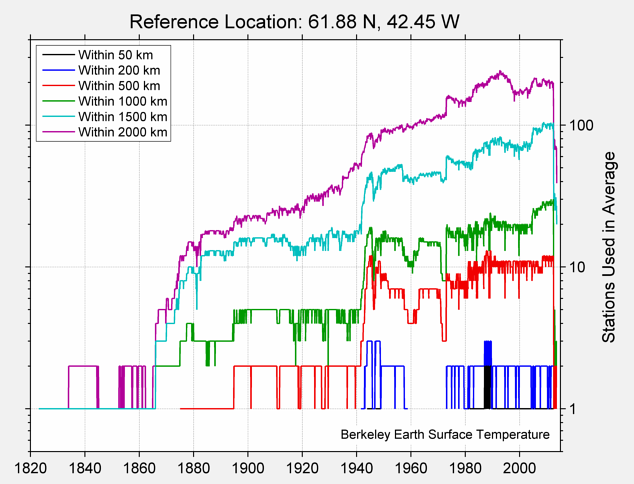 61.88 N, 42.45 W Station Counts