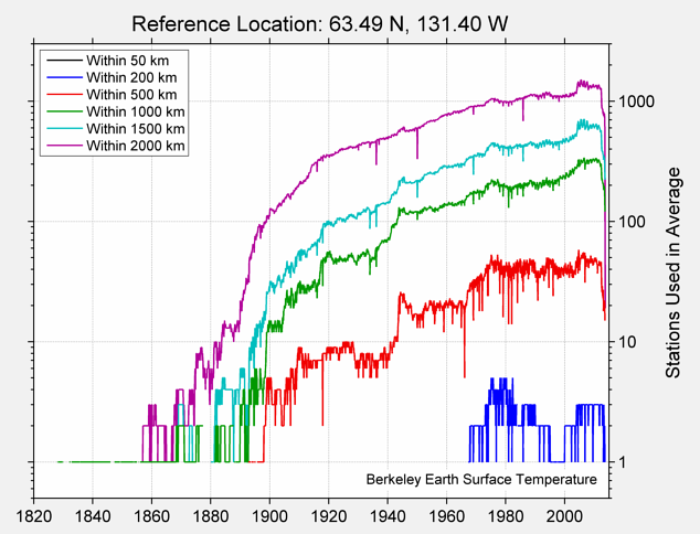 63.49 N, 131.40 W Station Counts