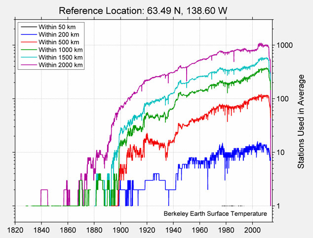 63.49 N, 138.60 W Station Counts