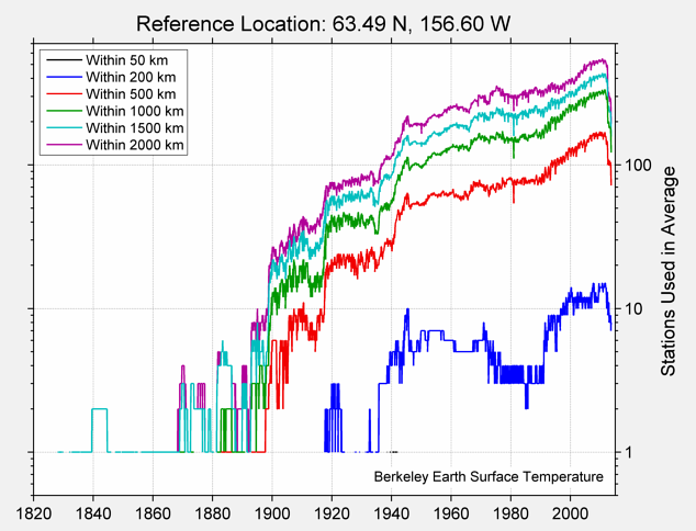 63.49 N, 156.60 W Station Counts