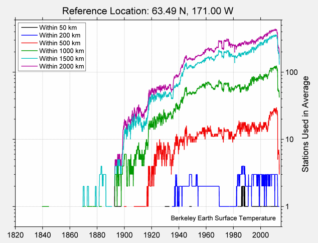 63.49 N, 171.00 W Station Counts