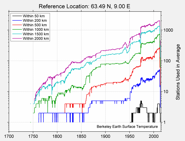 63.49 N, 9.00 E Station Counts