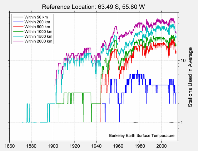 63.49 S, 55.80 W Station Counts