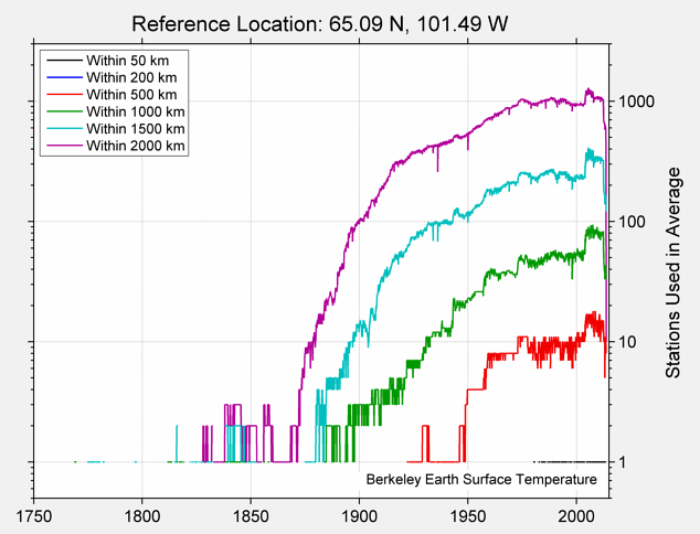 65.09 N, 101.49 W Station Counts