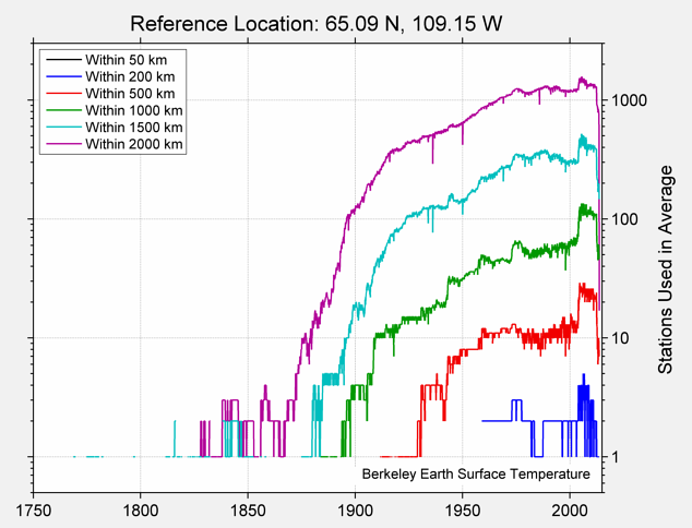 65.09 N, 109.15 W Station Counts