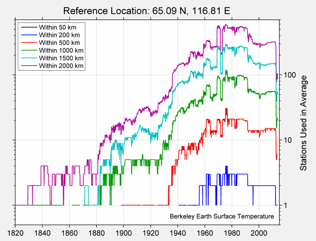 65.09 N, 116.81 E Station Counts
