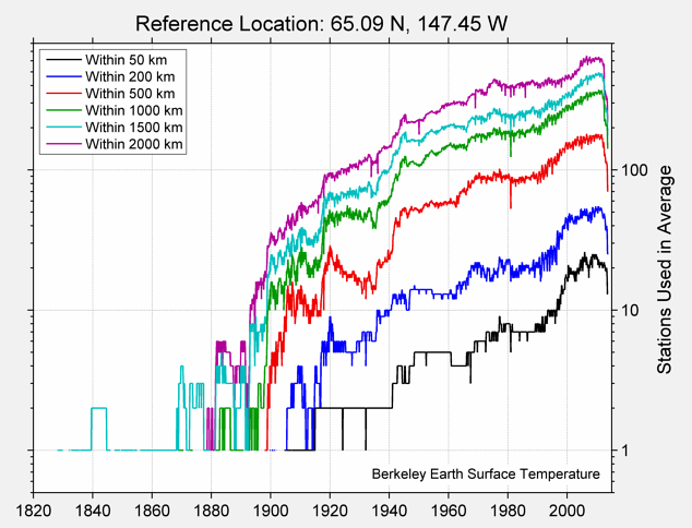 65.09 N, 147.45 W Station Counts