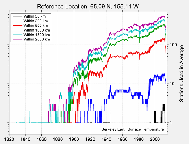 65.09 N, 155.11 W Station Counts