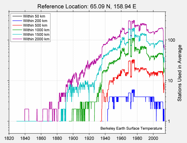 65.09 N, 158.94 E Station Counts