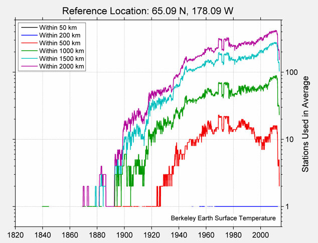 65.09 N, 178.09 W Station Counts