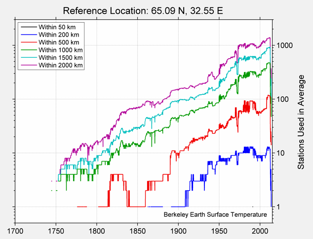 65.09 N, 32.55 E Station Counts