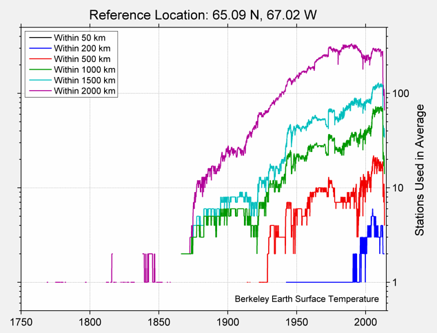 65.09 N, 67.02 W Station Counts