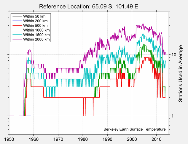 65.09 S, 101.49 E Station Counts
