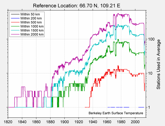 66.70 N, 109.21 E Station Counts
