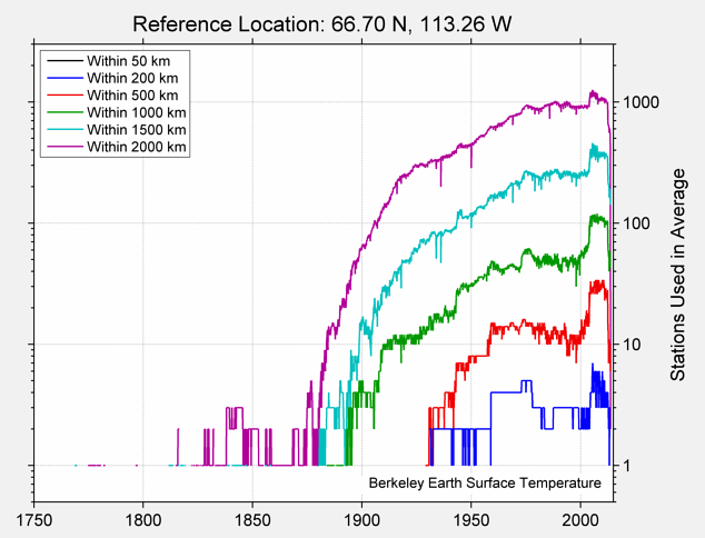 66.70 N, 113.26 W Station Counts