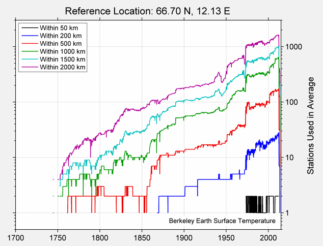 66.70 N, 12.13 E Station Counts