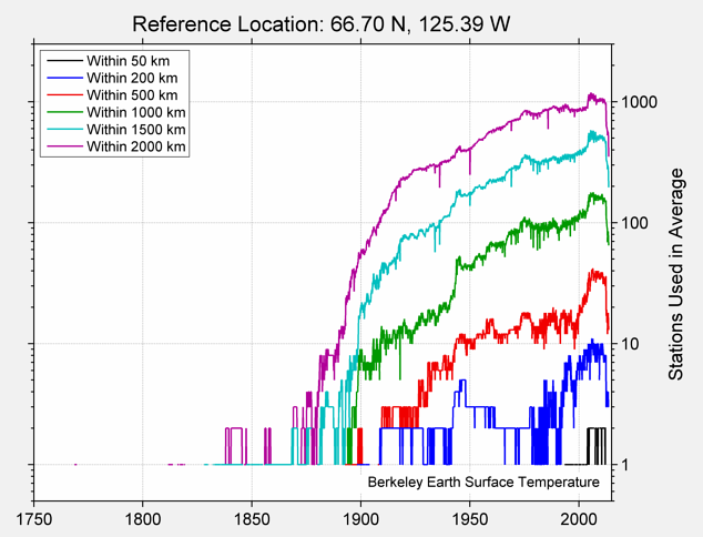 66.70 N, 125.39 W Station Counts