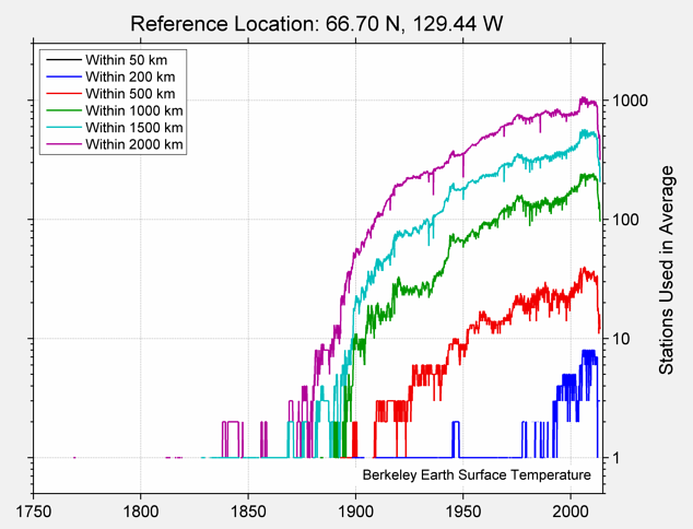 66.70 N, 129.44 W Station Counts