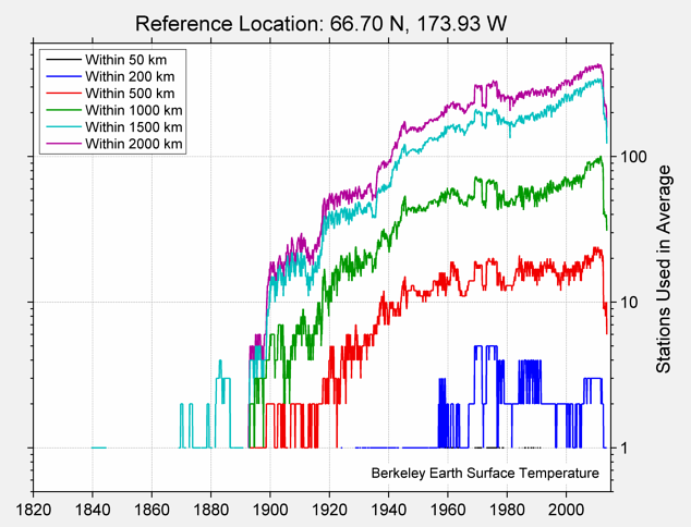 66.70 N, 173.93 W Station Counts