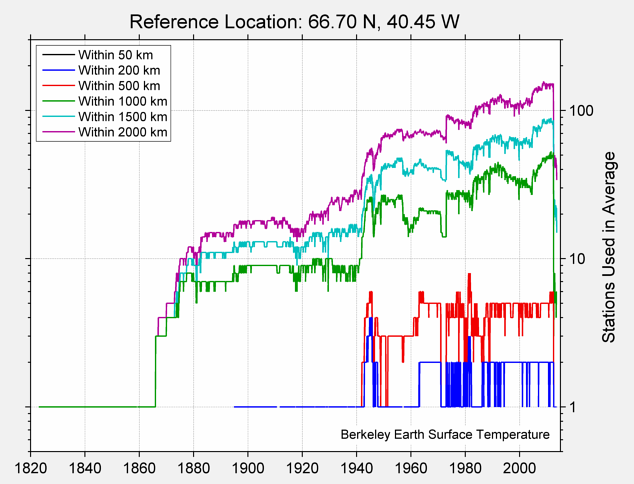 66.70 N, 40.45 W Station Counts