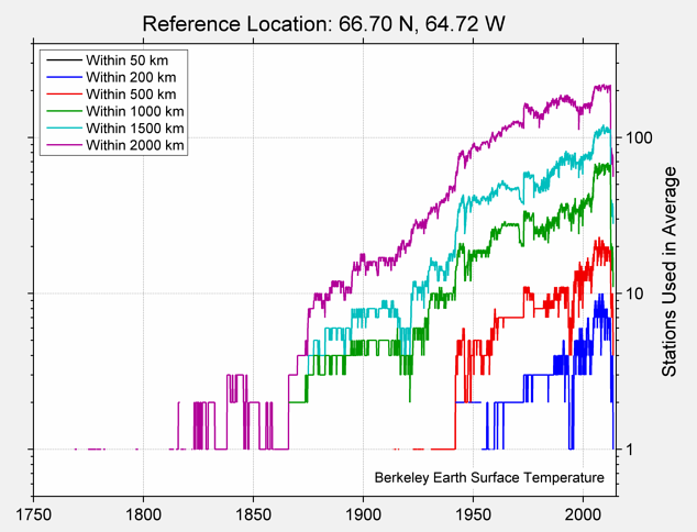 66.70 N, 64.72 W Station Counts