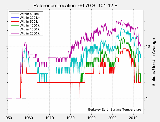 66.70 S, 101.12 E Station Counts