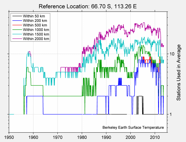 66.70 S, 113.26 E Station Counts