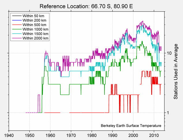 66.70 S, 80.90 E Station Counts