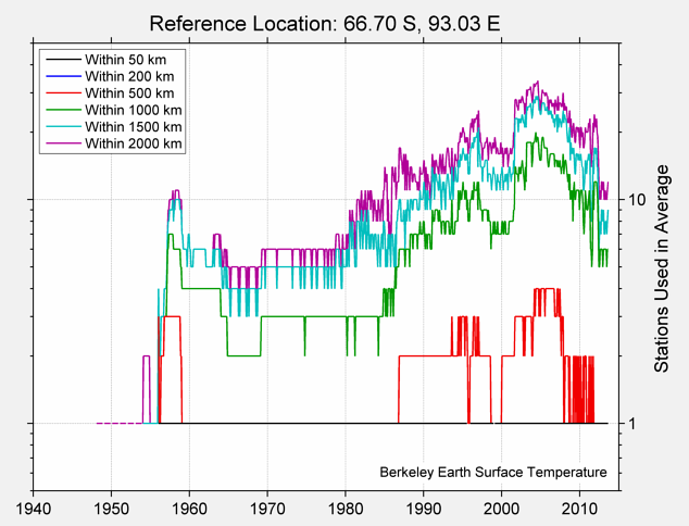 66.70 S, 93.03 E Station Counts