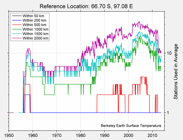 66.70 S, 97.08 E Station Counts